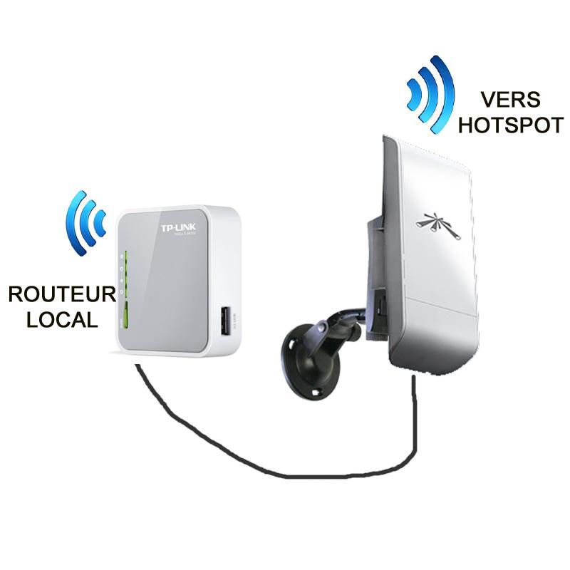 Acc s internet pour bateau kit amovible for Antenne wifi exterieur