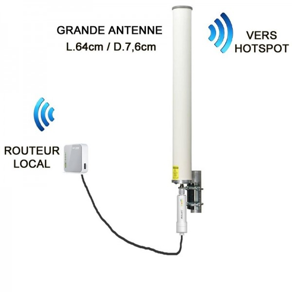 Kit wifi hotspot (+3/4G) grande antenne