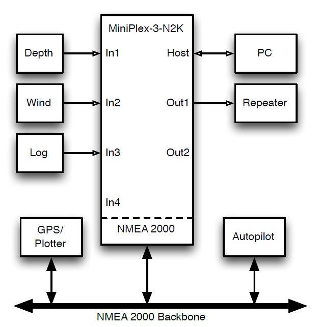 schema raccordement Miniplex 3wi N2K